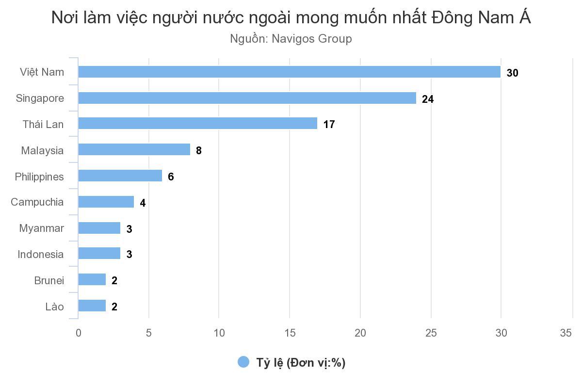Người nước ngoài muốn đến Việt Nam làm việc nhất Đông Nam Á